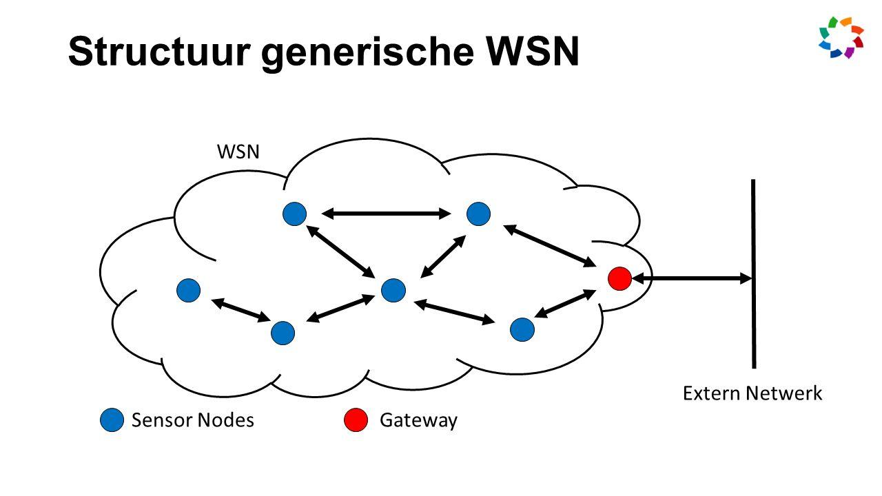 Sensor NodesGateway WSN Extern Netwerk Structuur generische WSN