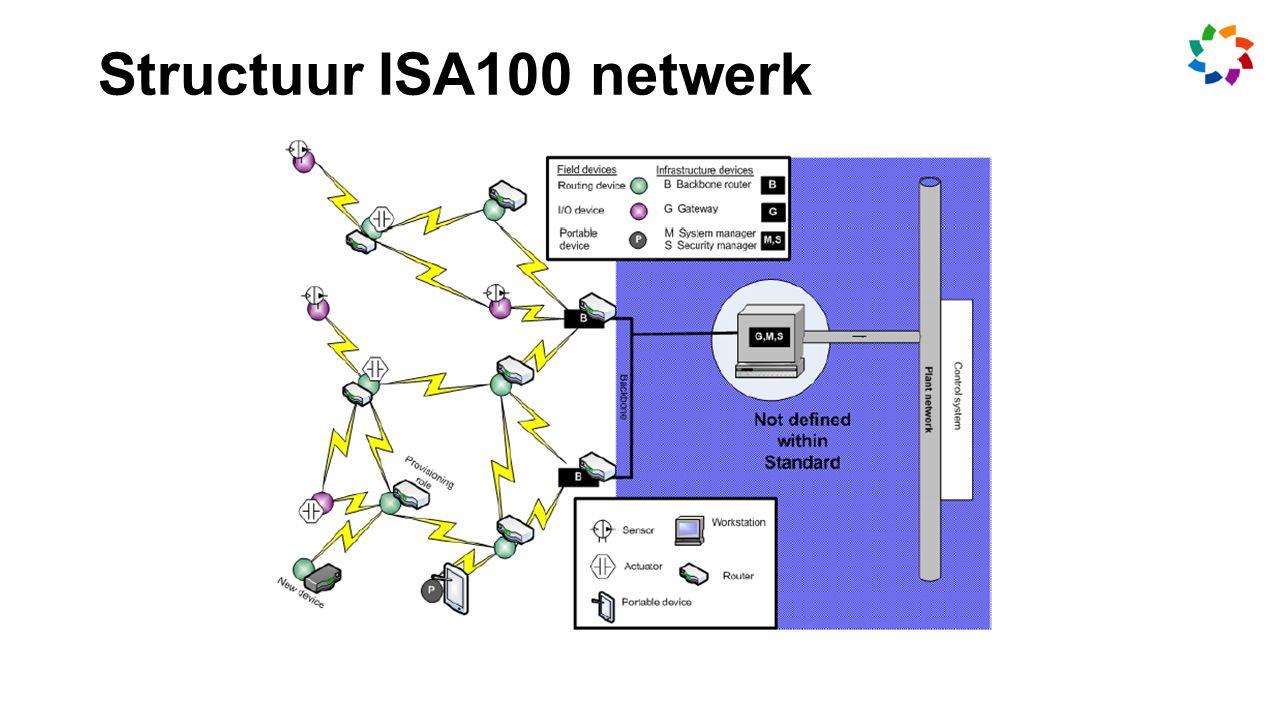 Structuur ISA100 netwerk