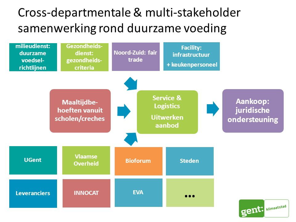 Cross-departmentale & multi-stakeholder samenwerking rond duurzame voeding Maaltijdbe- hoeften vanuit scholen/creches Service & Logistics Uitwerken aanbod Aankoop: juridische ondersteuning milieudienst: duurzame voedsel- richtlijnen Gezondheids- dienst: gezondheids- criteria Noord-Zuid: fair trade Facility: infrastructuur + keukenpersoneel UGent INNOCAT Vlaamse Overheid Leveranciers EVA Bioforum Steden …