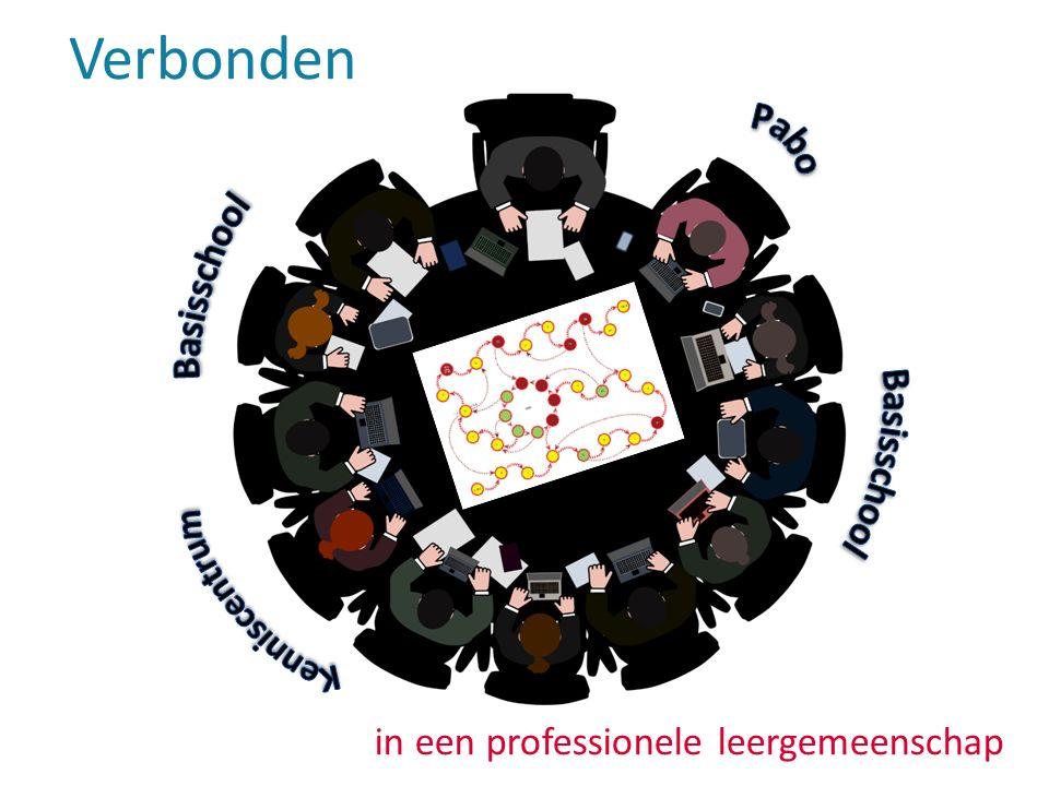 Herkennen jullie de driehoek basisschool, onderwijs en onderzoek en hoe functioneert dat binnen jullie SWV?