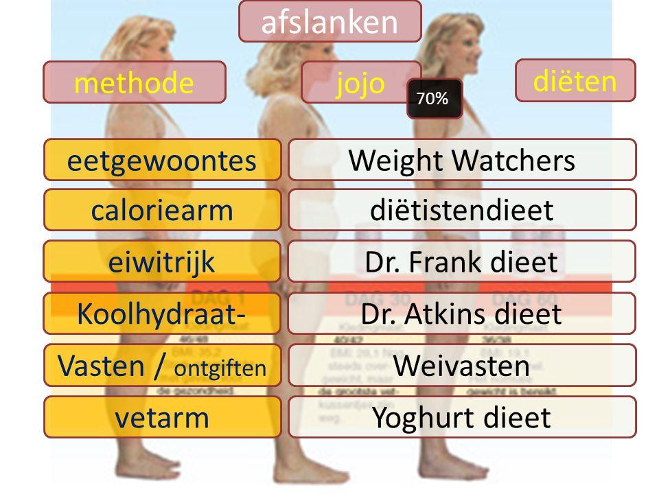 afslanken diëten methode eetgewoontesWeight Watchers caloriearmdiëtistendieet eiwitrijkDr. Frank dieet Koolhydraat-Dr. Atkins dieet vetarmYoghurt diee