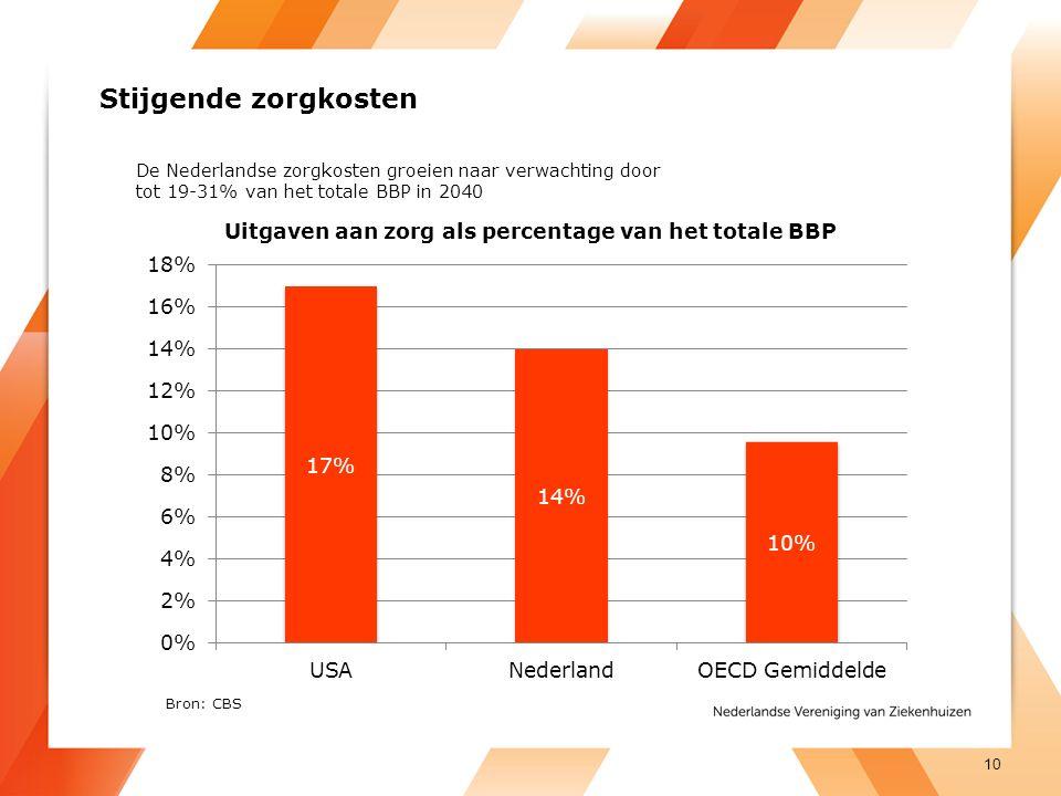 Stijgende zorgkosten 10 De Nederlandse zorgkosten groeien naar verwachting door tot 19-31% van het totale BBP in 2040 Bron: CBS