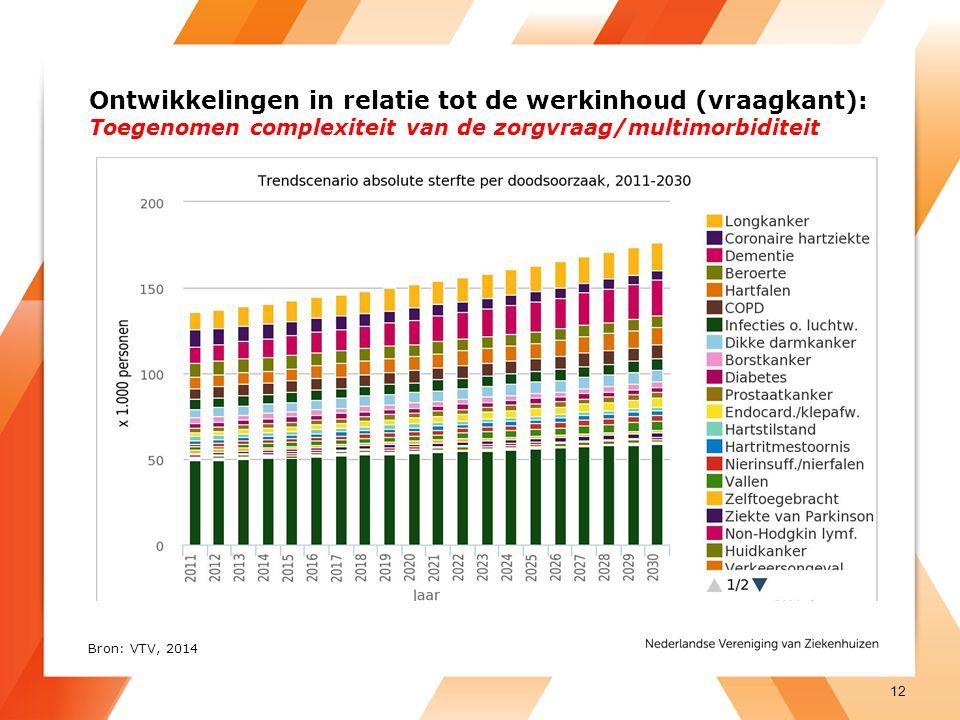 Ontwikkelingen in relatie tot de werkinhoud (vraagkant): Toegenomen complexiteit van de zorgvraag/multimorbiditeit Bron: VTV, 2014 12