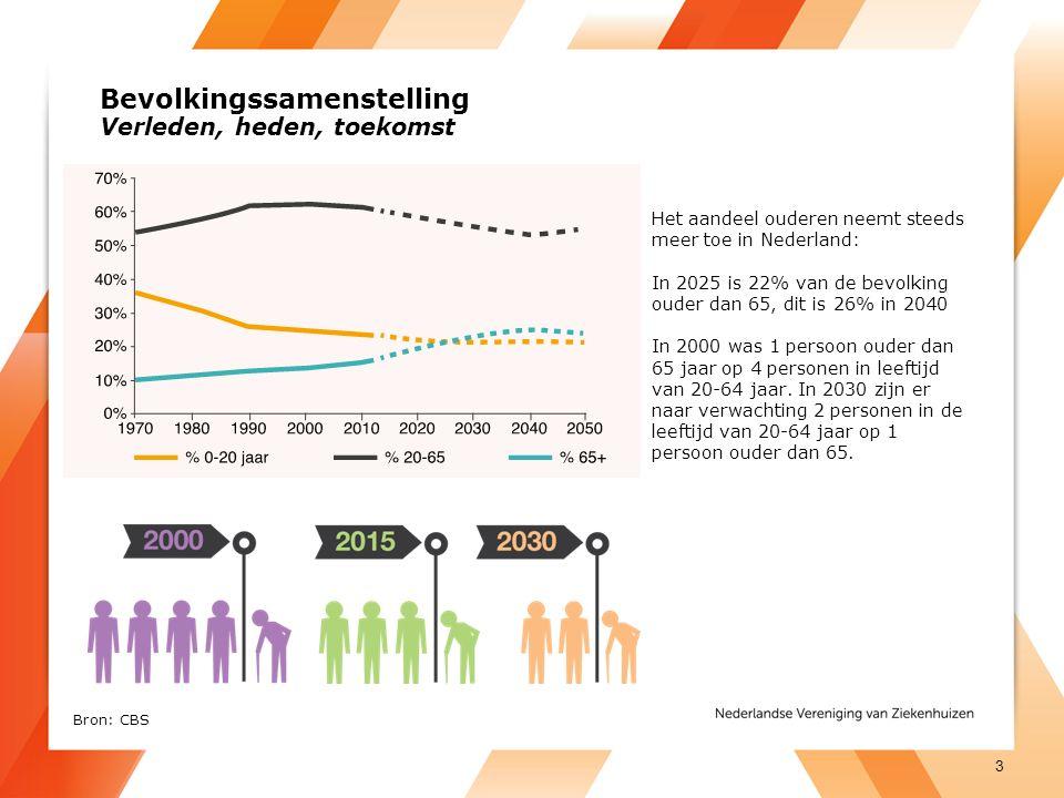Bevolkingssamenstelling Verleden, heden, toekomst Het aandeel ouderen neemt steeds meer toe in Nederland: In 2025 is 22% van de bevolking ouder dan 65