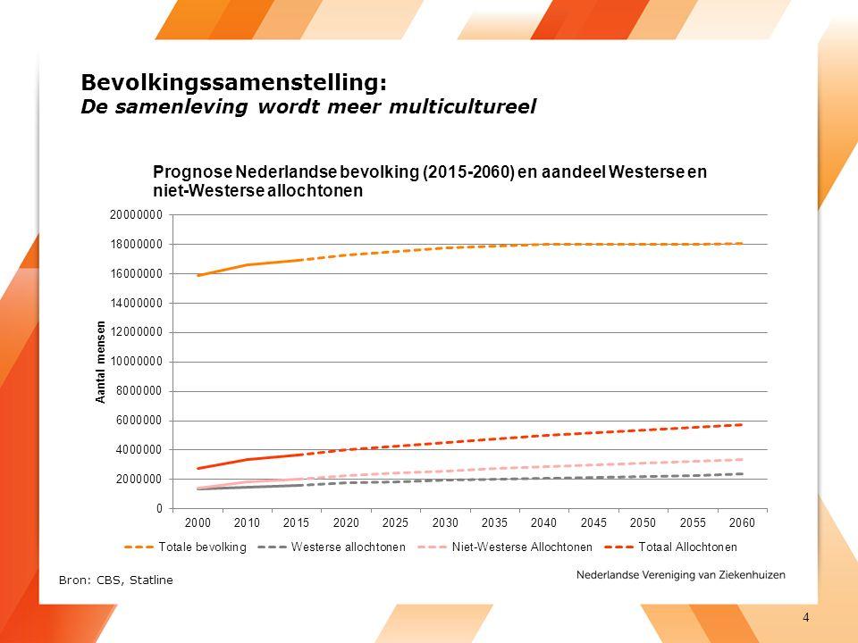 Bevolkingssamenstelling: De samenleving wordt meer multicultureel 4 Bron: CBS, Statline