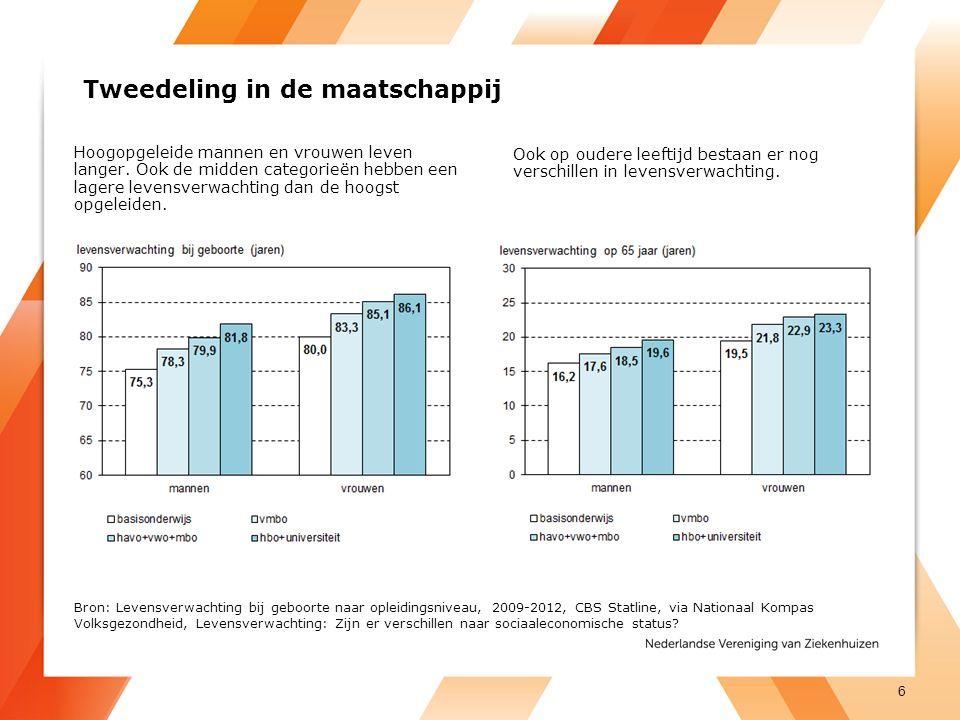 Tweedeling in de maatschappij Hoogopgeleide mannen en vrouwen leven langer. Ook de midden categorieën hebben een lagere levensverwachting dan de hoogs