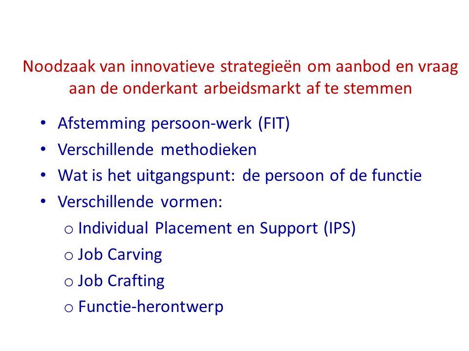 Noodzaak van innovatieve strategieën om aanbod en vraag aan de onderkant arbeidsmarkt af te stemmen Afstemming persoon-werk (FIT) Verschillende method