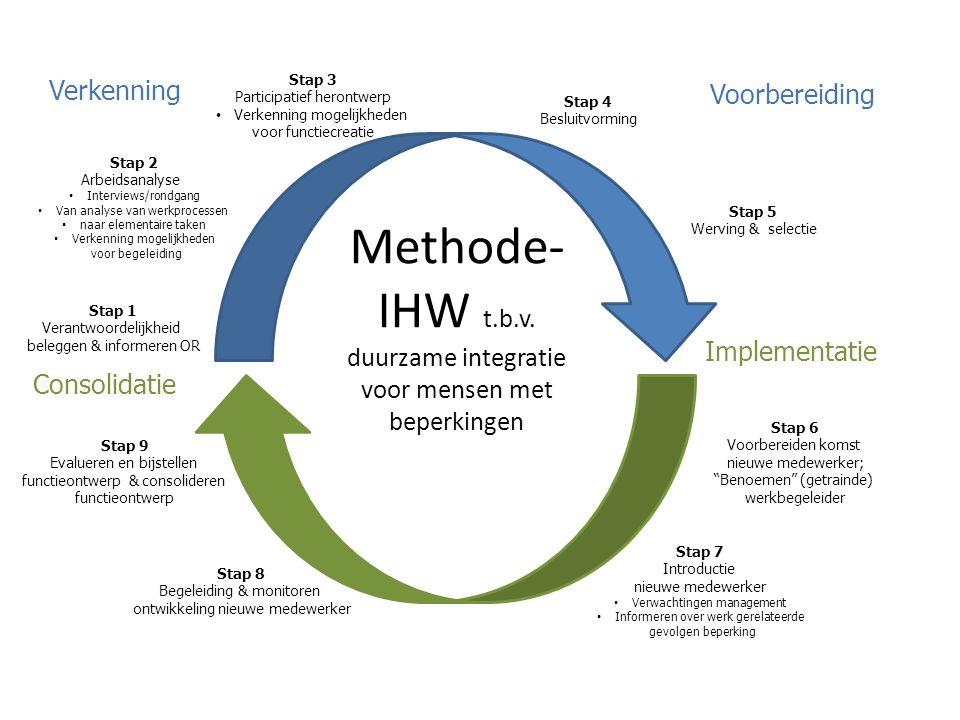 Methode- IHW t.b.v. duurzame integratie voor mensen met beperkingen Stap 1 Verantwoordelijkheid beleggen & informeren OR Stap 6 Voorbereiden komst nie