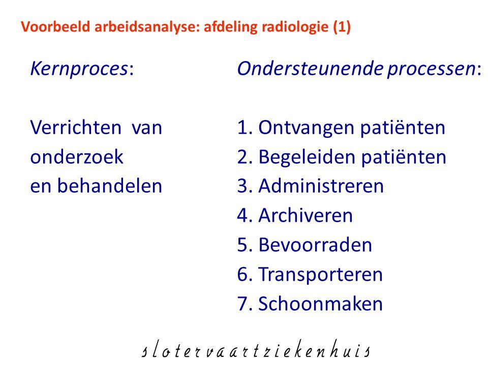 Voorbeeld arbeidsanalyse: afdeling radiologie (1) Kernproces: Verrichten van onderzoek en behandelen Ondersteunende processen: 1. Ontvangen patiënten