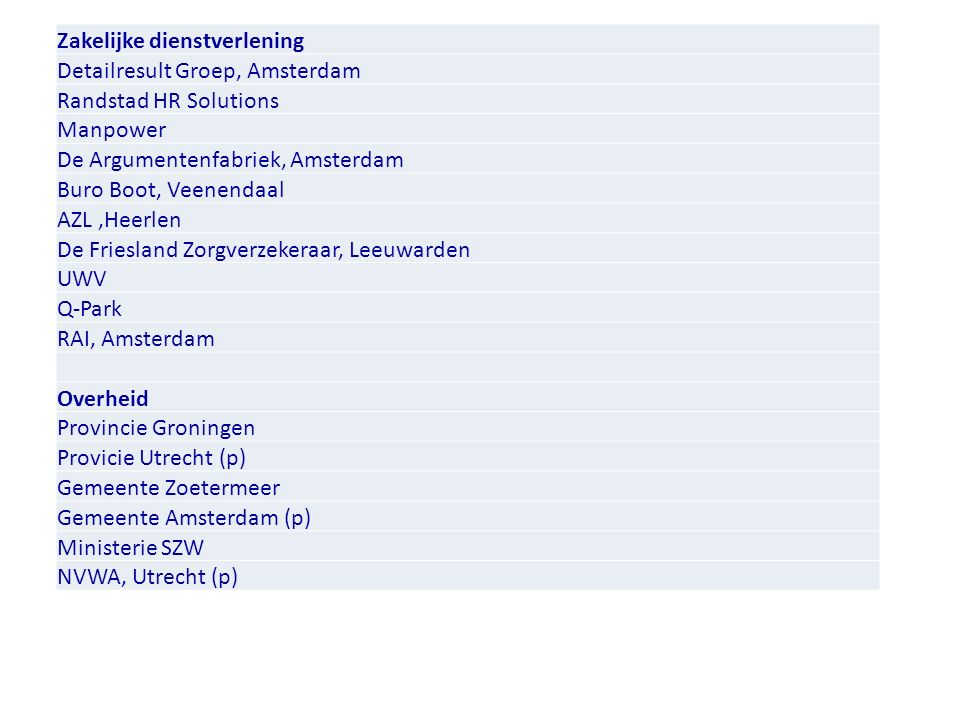 Zakelijke dienstverlening Detailresult Groep, Amsterdam Randstad HR Solutions Manpower De Argumentenfabriek, Amsterdam Buro Boot, Veenendaal AZL,Heerlen De Friesland Zorgverzekeraar, Leeuwarden UWV Q-Park RAI, Amsterdam Overheid Provincie Groningen Provicie Utrecht (p) Gemeente Zoetermeer Gemeente Amsterdam (p) Ministerie SZW NVWA, Utrecht (p)