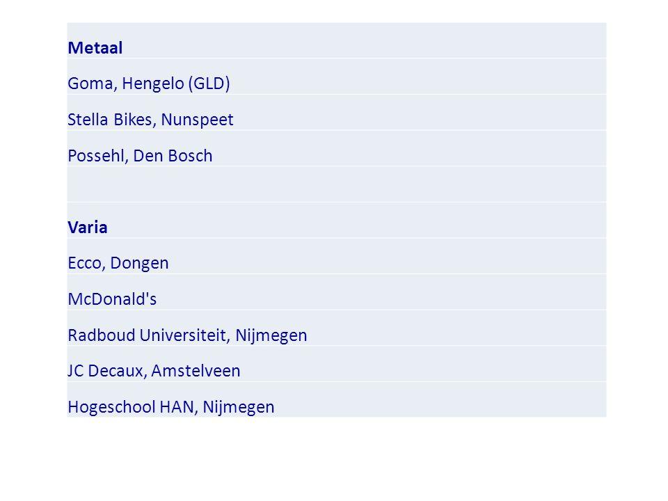 Metaal Goma, Hengelo (GLD) Stella Bikes, Nunspeet Possehl, Den Bosch Varia Ecco, Dongen McDonald s Radboud Universiteit, Nijmegen JC Decaux, Amstelveen Hogeschool HAN, Nijmegen
