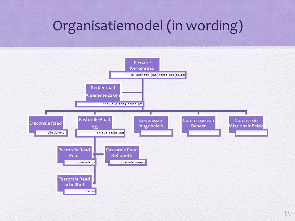 Organisatiemodel (in wording) 11 Plenaire Kerkenraad pr+oud+diak+(n.a.) scriba+not (ca.