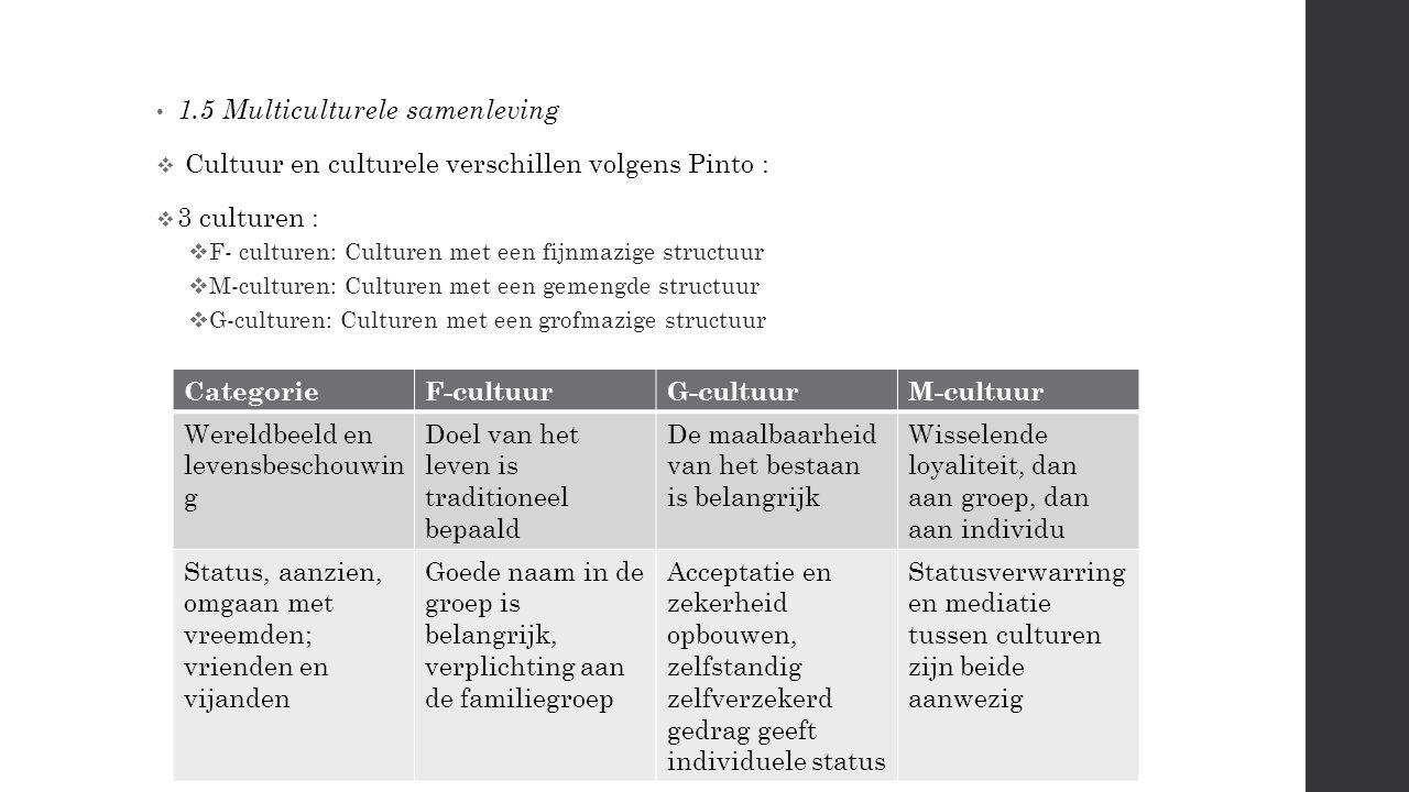 1.5 Multiculturele samenleving  Cultuur en culturele verschillen volgens Pinto :  3 culturen :  F- culturen: Culturen met een fijnmazige structuur  M-culturen: Culturen met een gemengde structuur  G-culturen: Culturen met een grofmazige structuur CategorieF-cultuurG-cultuurM-cultuur Wereldbeeld en levensbeschouwin g Doel van het leven is traditioneel bepaald De maalbaarheid van het bestaan is belangrijk Wisselende loyaliteit, dan aan groep, dan aan individu Status, aanzien, omgaan met vreemden; vrienden en vijanden Goede naam in de groep is belangrijk, verplichting aan de familiegroep Acceptatie en zekerheid opbouwen, zelfstandig zelfverzekerd gedrag geeft individuele status Statusverwarring en mediatie tussen culturen zijn beide aanwezig