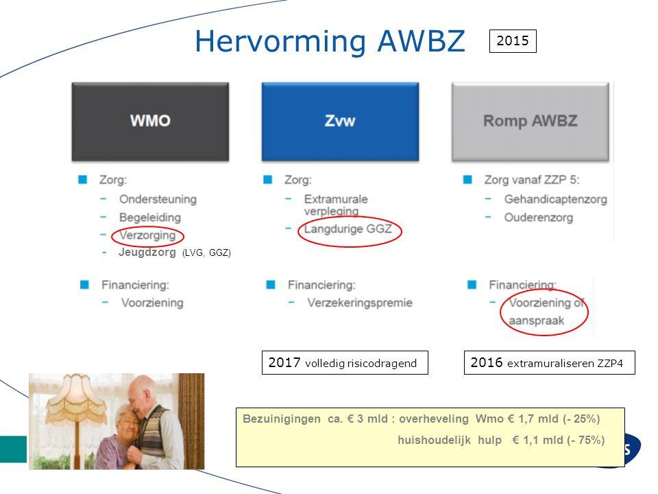 Hervorming AWBZ - Jeugdzorg (LVG, GGZ) 2017 volledig risicodragend 2016 extramuraliseren ZZP4 2015 Bezuinigingen ca.