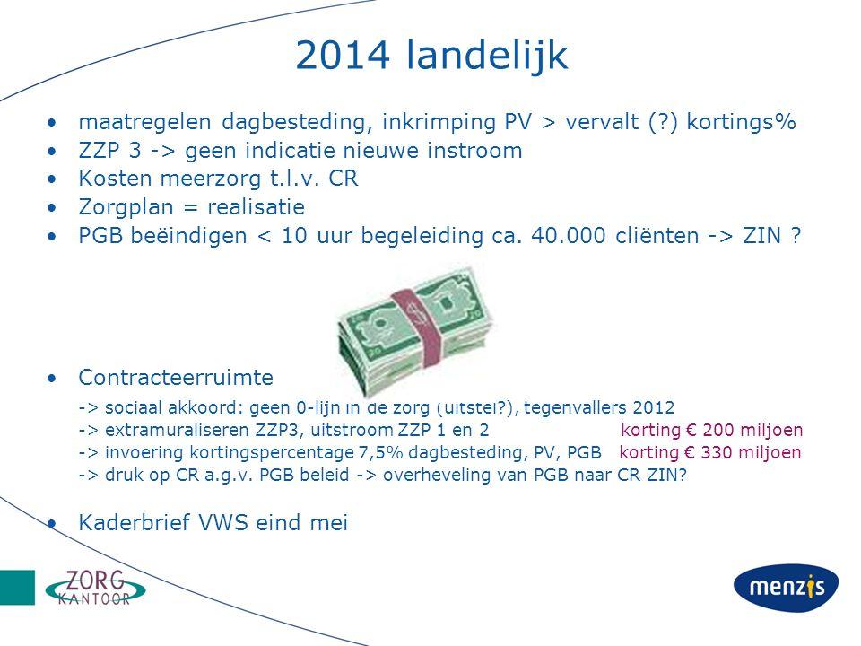 2014 landelijk maatregelen dagbesteding, inkrimping PV > vervalt ( ) kortings% ZZP 3 -> geen indicatie nieuwe instroom Kosten meerzorg t.l.v.