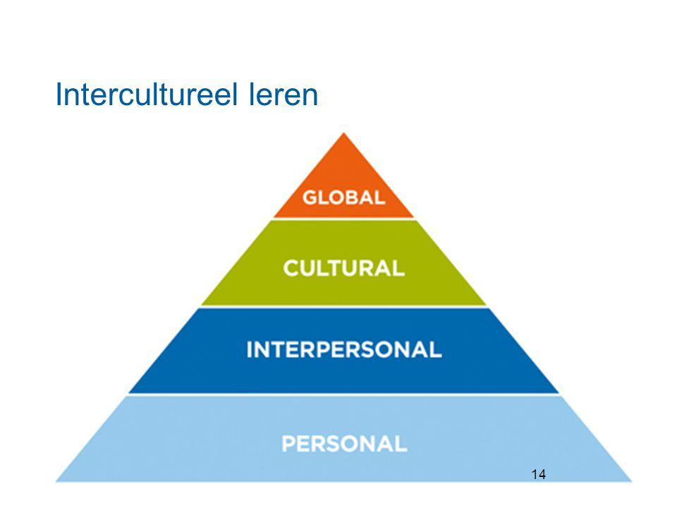Intercultureel leren 14