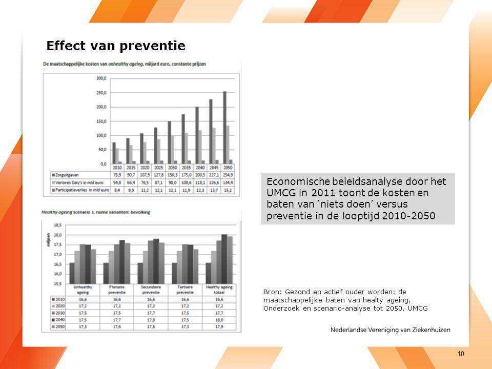 Effect van preventie Economische beleidsanalyse door het UMCG in 2011 toont de kosten en baten van 'niets doen' versus preventie in de looptijd 2010-2