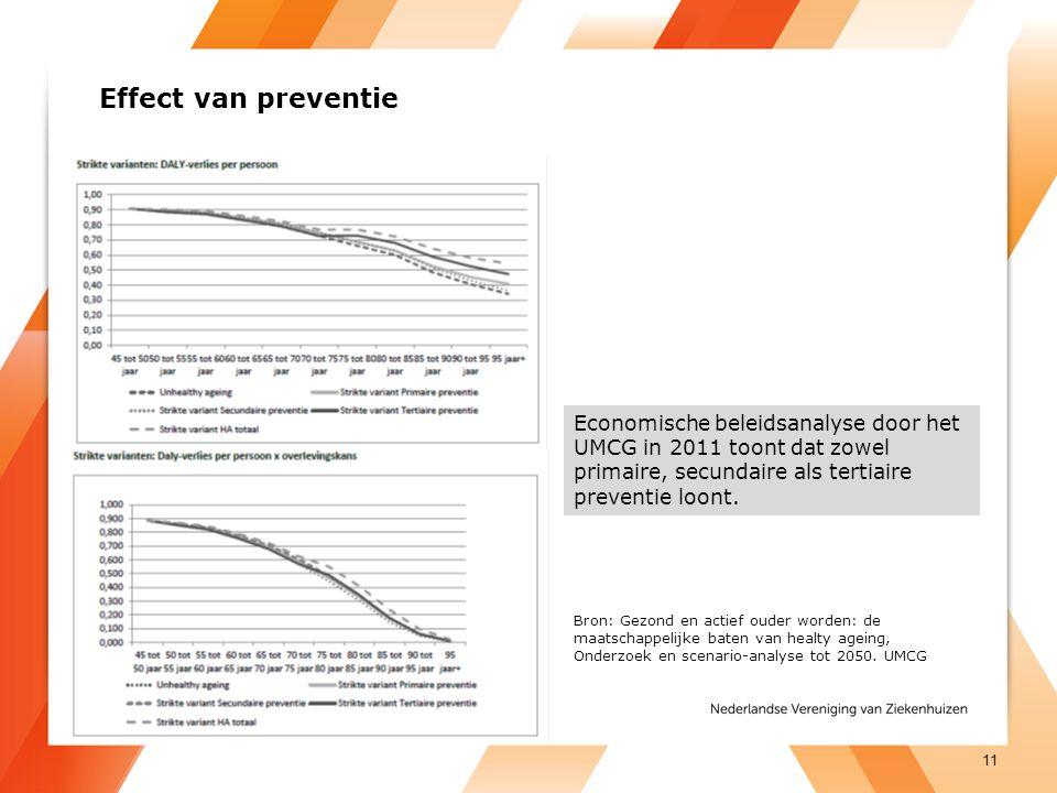 Effect van preventie Economische beleidsanalyse door het UMCG in 2011 toont dat zowel primaire, secundaire als tertiaire preventie loont. 11 Bron: Gez