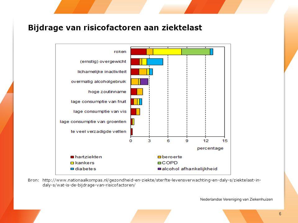 Bijdrage van risicofactoren aan ziektelast Bron: http://www.nationaalkompas.nl/gezondheid-en-ziekte/sterfte-levensverwachting-en-daly-s/ziektelast-in-