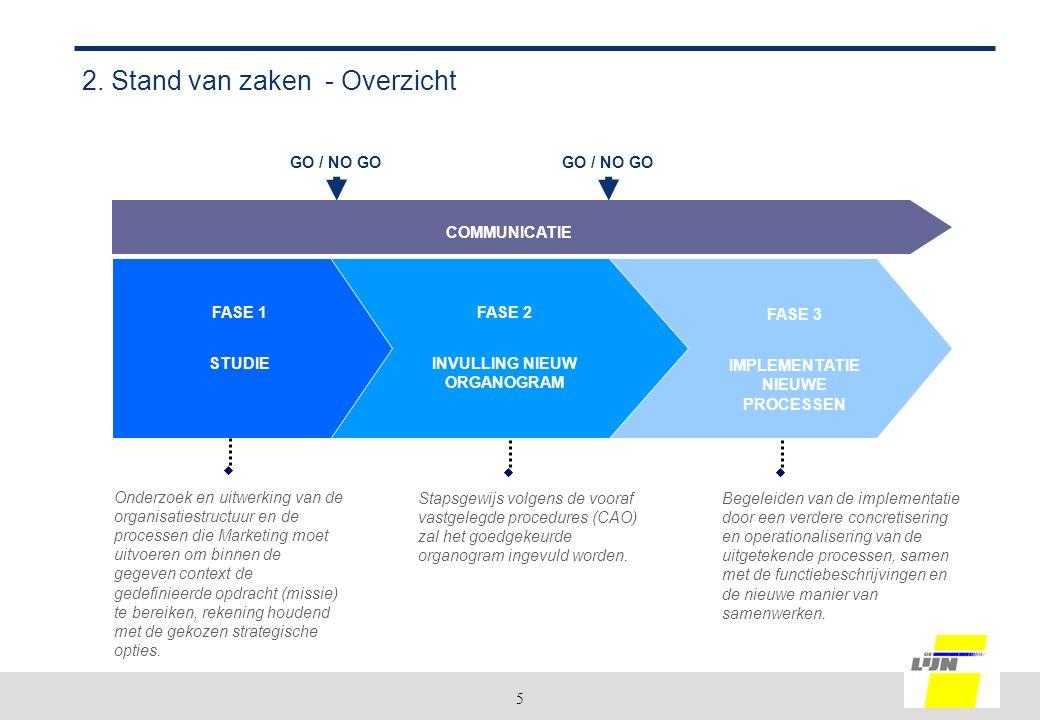 5 2. Stand van zaken - Overzicht Onderzoek en uitwerking van de organisatiestructuur en de processen die Marketing moet uitvoeren om binnen de gegeven