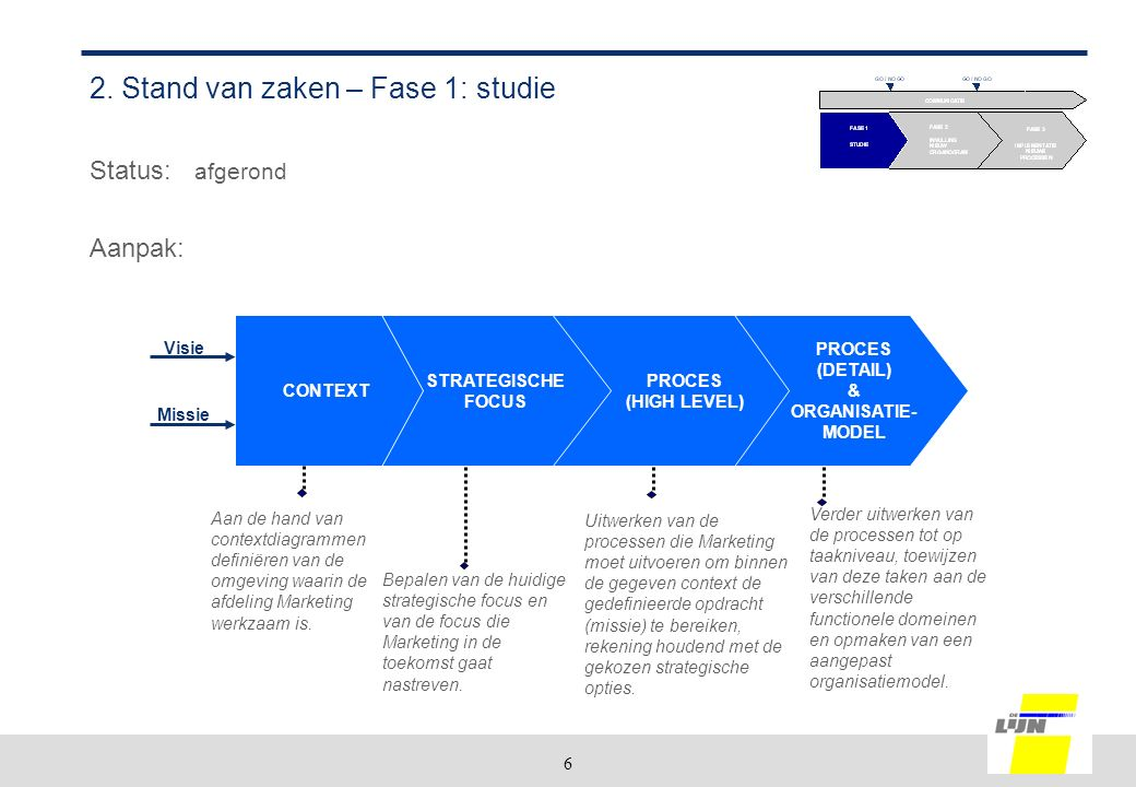 6 Uitwerken van de processen die Marketing moet uitvoeren om binnen de gegeven context de gedefinieerde opdracht (missie) te bereiken, rekening houdend met de gekozen strategische opties.