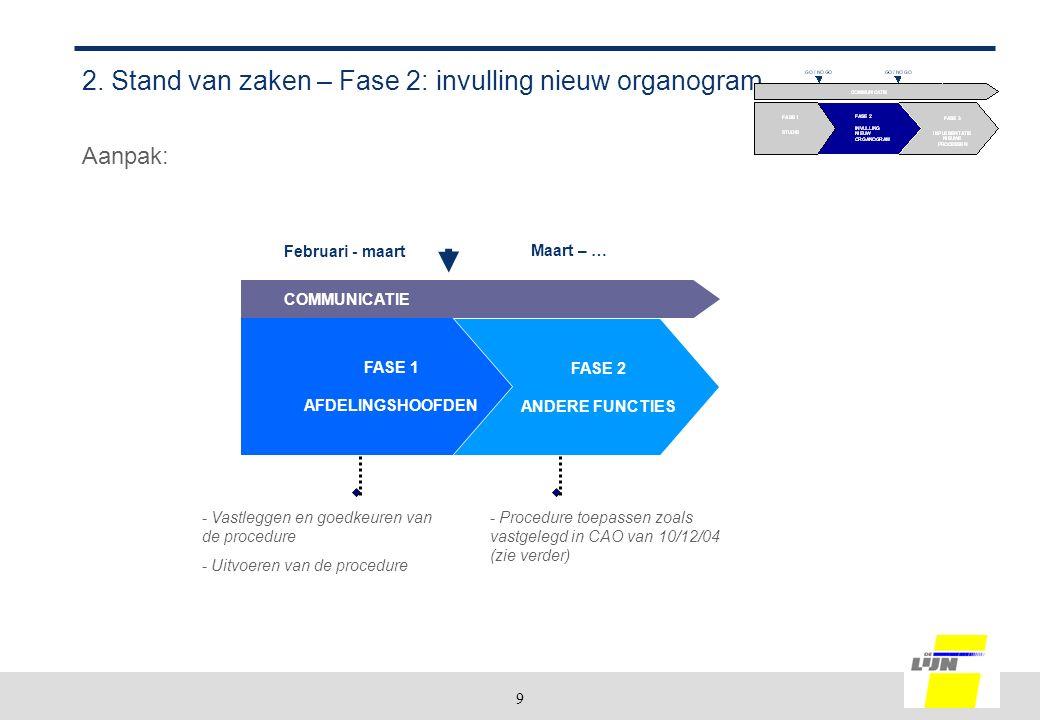 9 2. Stand van zaken – Fase 2: invulling nieuw organogram Aanpak: FASE 2 ANDERE FUNCTIES FASE 1 AFDELINGSHOOFDEN Februari - maart Maart – … - Vastlegg