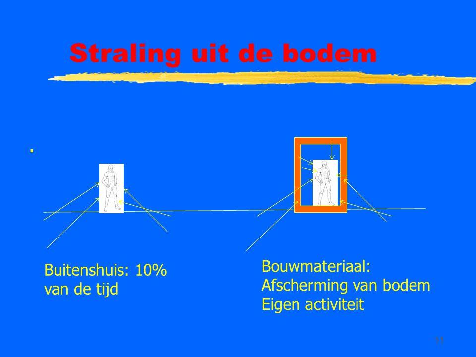 11 Straling uit de bodem. Bouwmateriaal: Afscherming van bodem Eigen activiteit Buitenshuis: 10% van de tijd