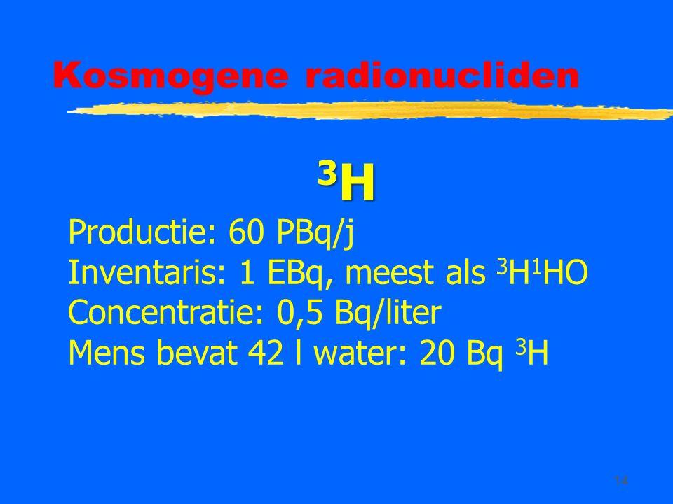 14 Kosmogene radionucliden 3 H Productie: 60 PBq/j Inventaris: 1 EBq, meest als 3 H 1 HO Concentratie: 0,5 Bq/liter Mens bevat 42 l water: 20 Bq 3 H