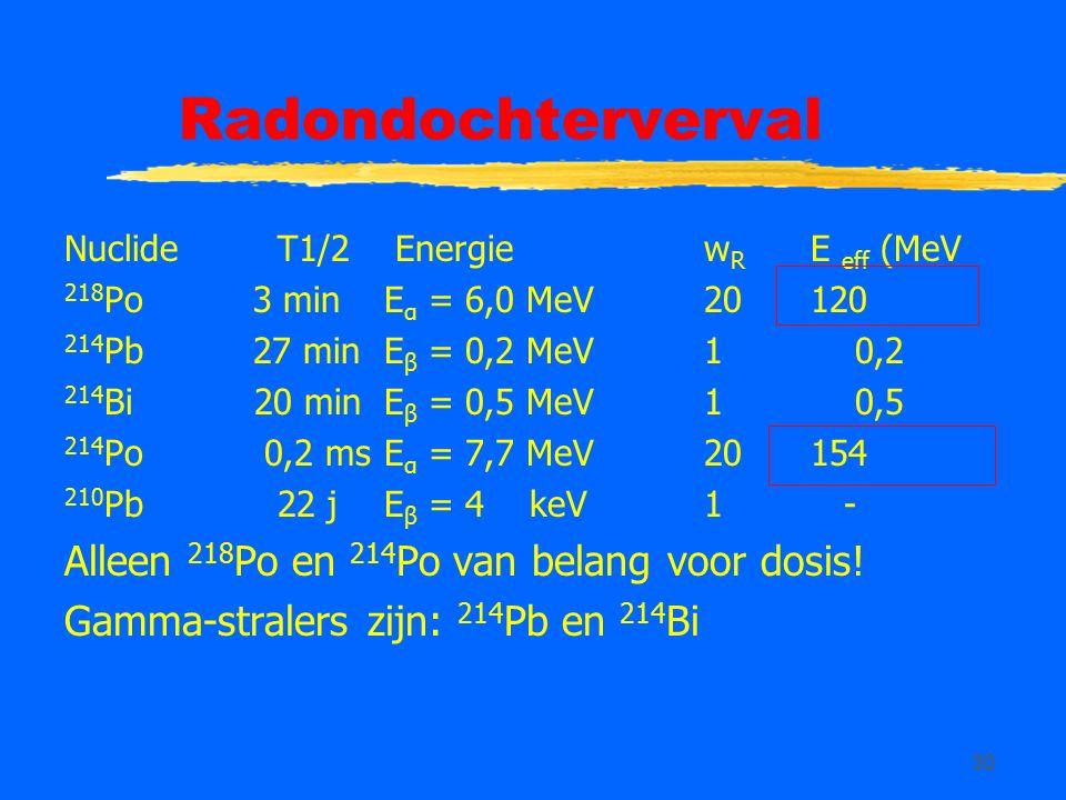 30 Radondochterverval NuclideT1/2 Energiew R E eff (MeV 218 Po 3 minE α = 6,0 MeV 20 120 214 Pb 27 minE β = 0,2 MeV1 0,2 214 Bi 20 minE β = 0,5 MeV1 0,5 214 Po 0,2 msE α = 7,7 MeV20154 210 Pb22 jE β = 4 keV1 - Alleen 218 Po en 214 Po van belang voor dosis.
