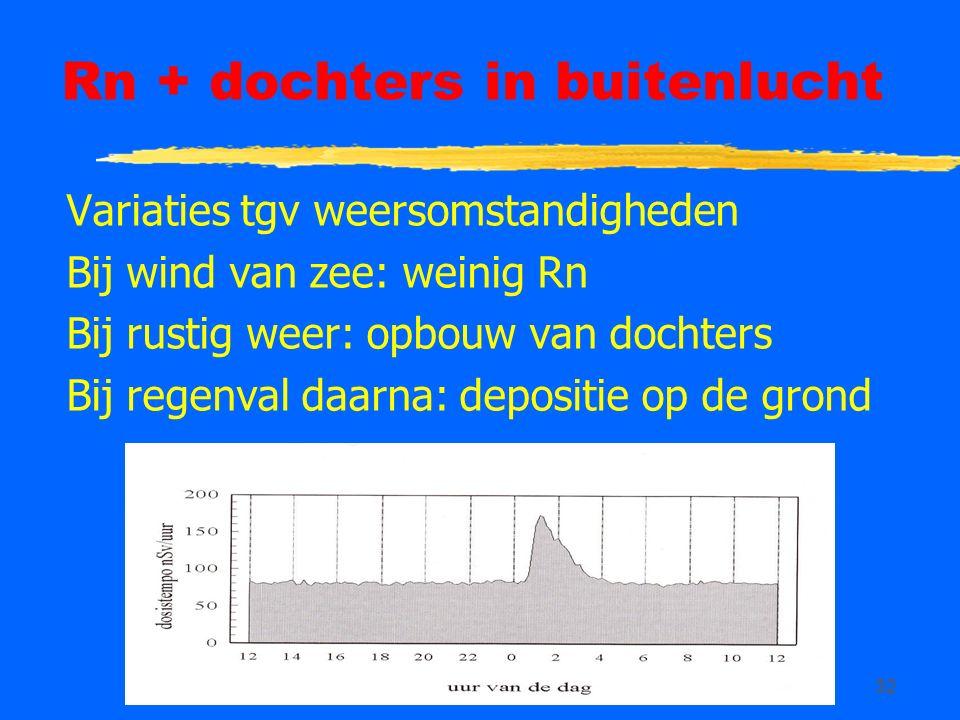32 Rn + dochters in buitenlucht Variaties tgv weersomstandigheden Bij wind van zee: weinig Rn Bij rustig weer: opbouw van dochters Bij regenval daarna: depositie op de grond