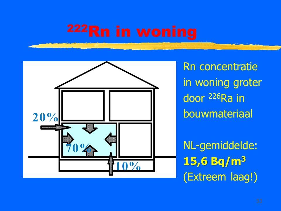 33 222 Rn in woning Rn concentratie in woning groter door 226 Ra in bouwmateriaal NL-gemiddelde: 15,6 Bq/m 3 (Extreem laag!)