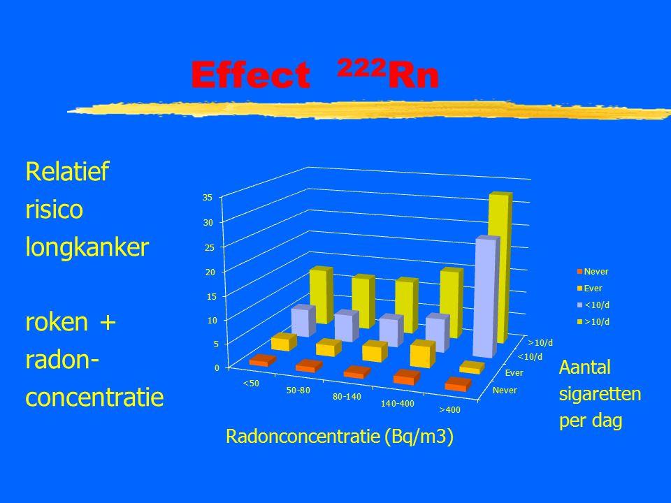 Effect 222 Rn Relatief risico longkanker roken + radon- concentratie Radonconcentratie (Bq/m3) Aantal sigaretten per dag