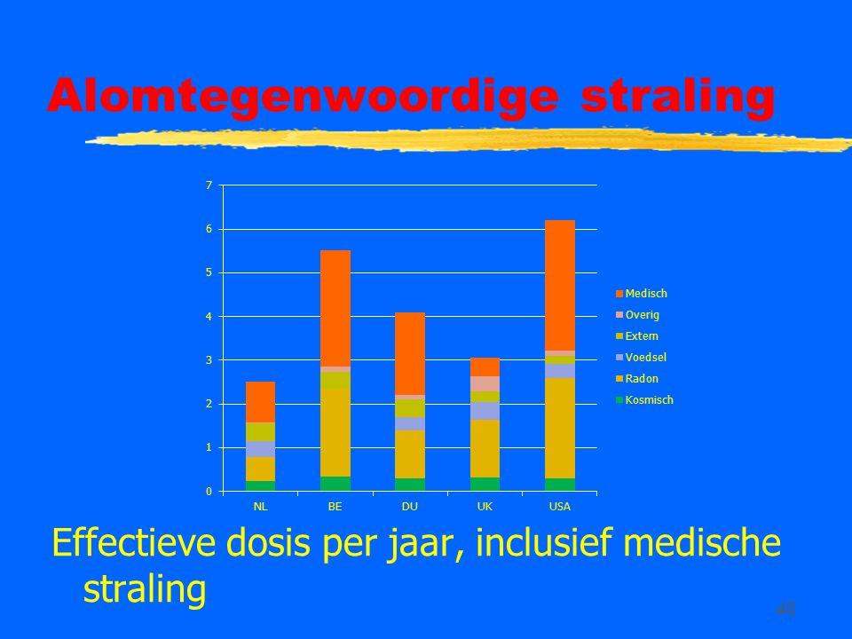 40 Alomtegenwoordige straling Effectieve dosis per jaar, inclusief medische straling