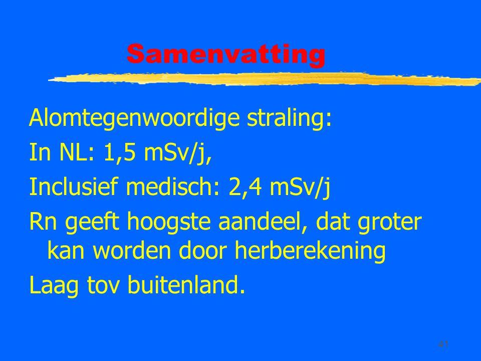 41 Samenvatting Alomtegenwoordige straling: In NL: 1,5 mSv/j, Inclusief medisch: 2,4 mSv/j Rn geeft hoogste aandeel, dat groter kan worden door herberekening Laag tov buitenland.