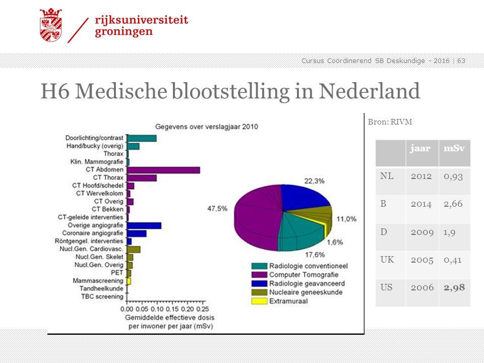   63 H6 Medische blootstelling in Nederland Cursus Coördinerend SB Deskundige - 2016 Bron: RIVM jaarmSv NL20120,93 B20142,66 D20091,9 UK20050,41 US200