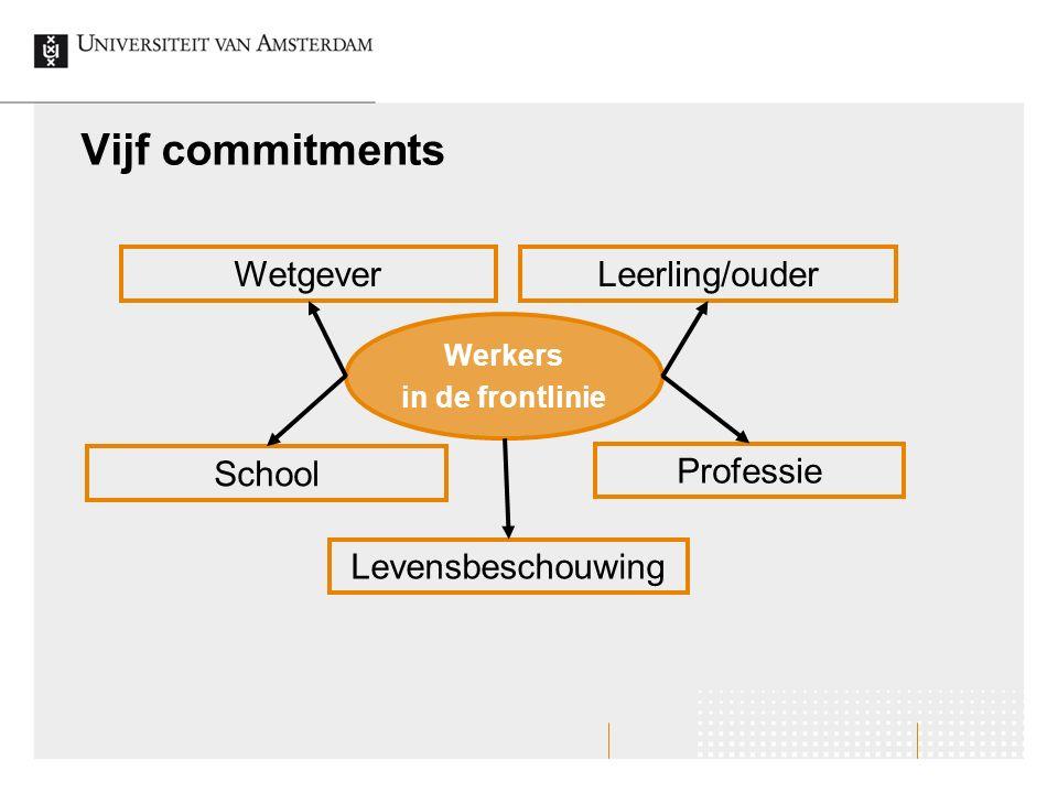 Vijf commitments Wetgever School Leerling/ouder Professie Werkers in de frontlinie Levensbeschouwing