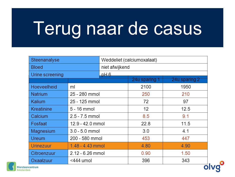 Terug naar de casus 24u sparing 124u sparing 2 Hoeveelheidml21001950 Natrium25 - 280 mmol250210 Kalium25 - 125 mmol7297 Kreatinine5 - 16 mmol1212.5 Ca