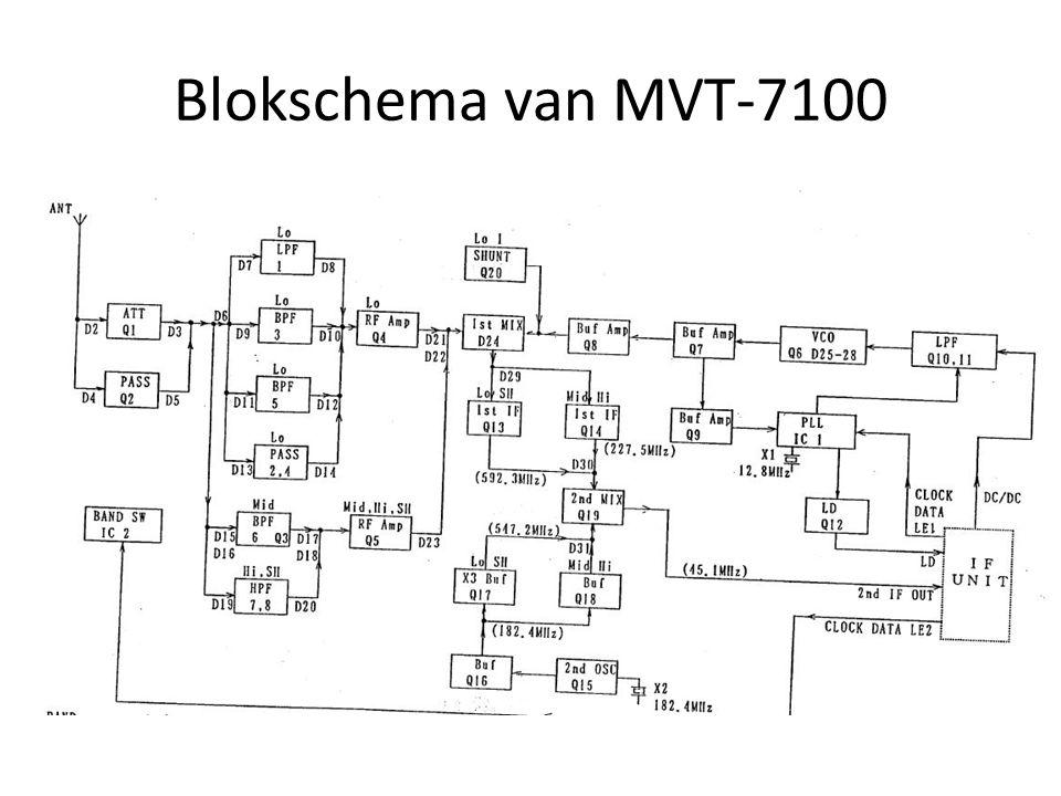 Yupiteru MVT-7100 All-Mode, All-Wave, Handheld Scanner 0,150 – 1650 MHz 1000 geheugens Gevoeligheid beter dan 1uV Heel goede ontvangeigenschappen Tikk