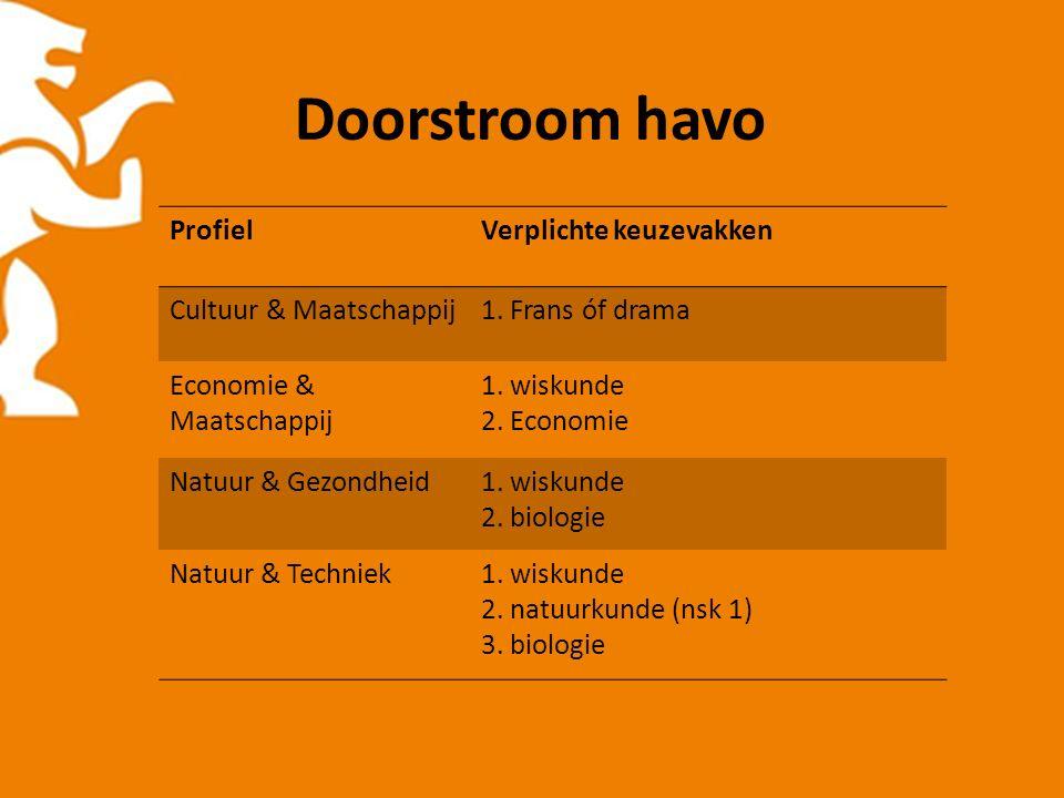 Doorstroom havo ProfielVerplichte keuzevakken Cultuur & Maatschappij1. Frans óf drama Economie & Maatschappij 1. wiskunde 2. Economie Natuur & Gezondh