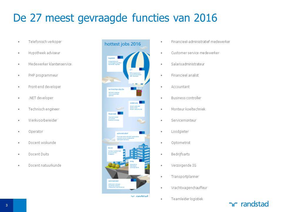De 27 meest gevraagde functies van 2016 Telefonisch verkoper Hypotheek adviseur Medewerker klantenservice PHP programmeur Front-end developer.NET deve