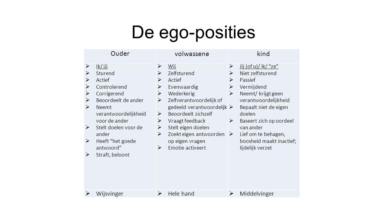 De ego-posities Oudervolwassenekind  Ik/ jij  Sturend  Actief  Controlerend  Corrigerend  Beoordeelt de ander  Neemt verantwoordelijkheid voor