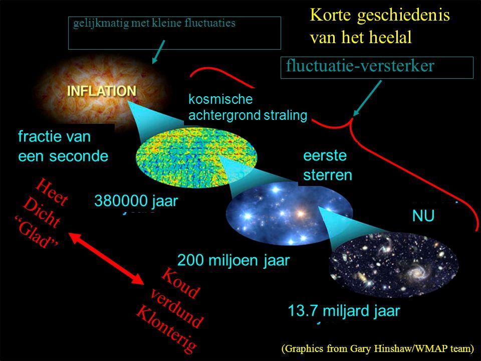 gelijkmatig met kleine fluctuaties fluctuatie-versterker (Graphics from Gary Hinshaw/WMAP team) Heet Dicht Glad Koud verdund Klonterig Korte geschiedenis van het heelal fractie van een seconde kosmische achtergrond straling eerste sterren 380000 jaar 200 miljoen jaar 13.7 miljard jaar NU HOVO 26-02-2016