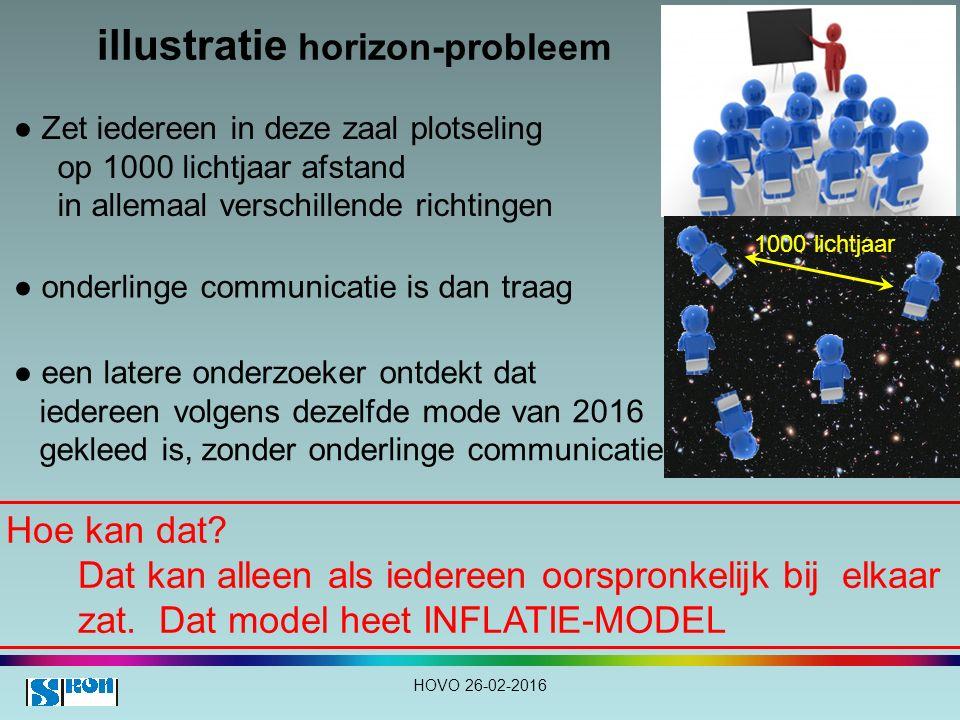 illustratie horizon-probleem Hoe kan dat.