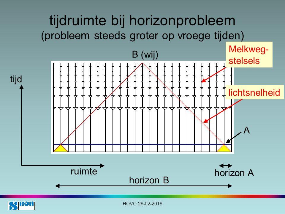 tijdruimte bij horizonprobleem (probleem steeds groter op vroege tijden) tijd ruimte lichtsnelheid A horizon A B (wij) horizon B HOVO 26-02-2016 Melkweg- stelsels