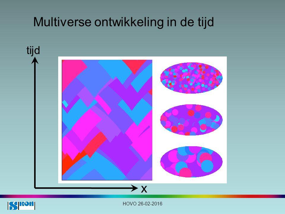 Multiverse ontwikkeling in de tijd HOVO 26-02-2016 tijd x