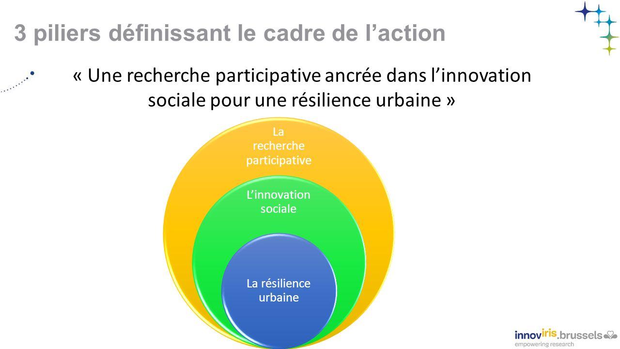 3 piliers définissant le cadre de l'action « Une recherche participative ancrée dans l'innovation sociale pour une résilience urbaine » La recherche participative L'innovation sociale La résilience urbaine