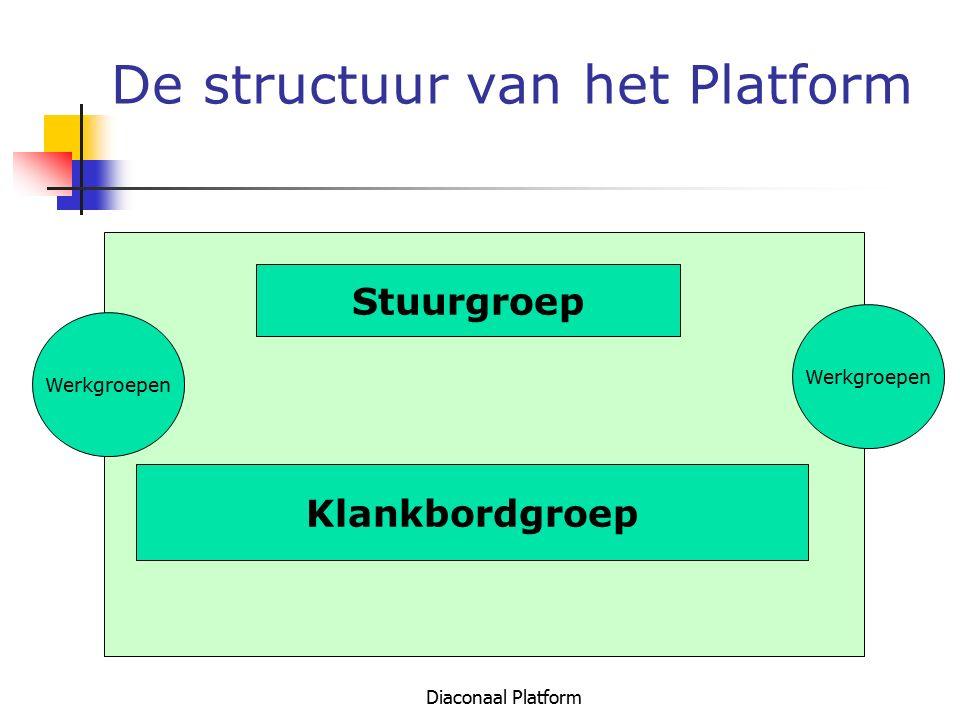 Diaconaal Platform De structuur van het Platform Stuurgroep Klankbordgroep Werkgroepen
