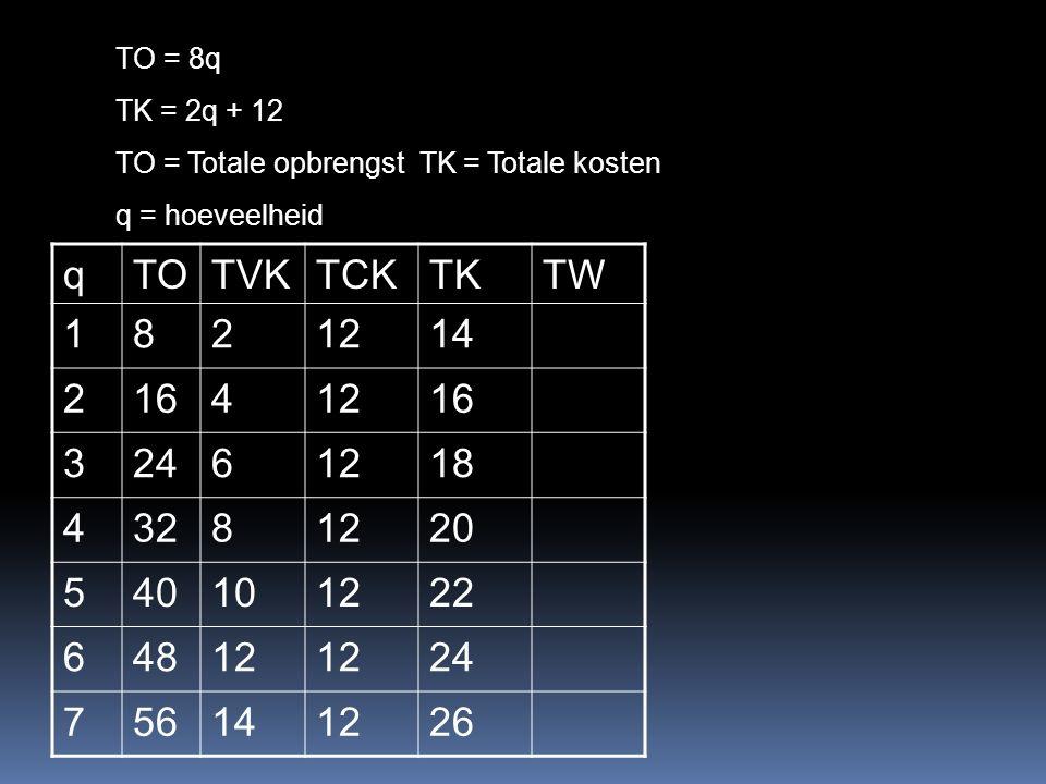 TO = 8q TK = 2q + 12 TO = Totale opbrengst TK = Totale kosten q = hoeveelheid qTOTVKTCKTKTW 1821214 21641216 32461218 43281220 540101222 64812 24 756141226