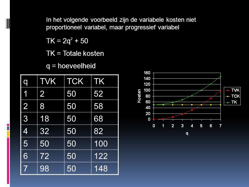 In het volgende voorbeeld zijn de variabele kosten niet proportioneel variabel, maar progressief variabel TK = 2q 2 + 50 TK = Totale kosten q = hoeveelheid qTVKTCKTK 125052 285058 3185068 4325082 550 100 67250122 79850148