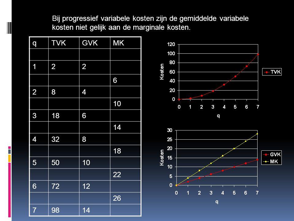 Bij progressief variabele kosten zijn de gemiddelde variabele kosten niet gelijk aan de marginale kosten.